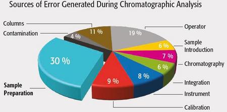 avantage-repetabilité-automatisation-preparation-echantillon-pour-analyse-chromatographique