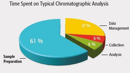avantages-automatisation-preparation-echantillon-pour-analyse-chromatographique