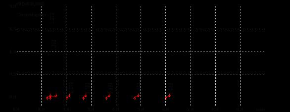chromatogramme split de 100