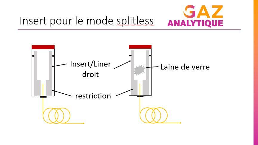 insert pour mode splitless injecteur gc ou cpg