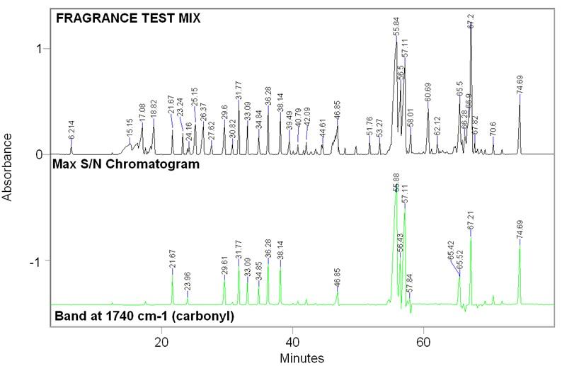 Chromatogramme avec extraction de la fonction carbonyl avec un GC-IR